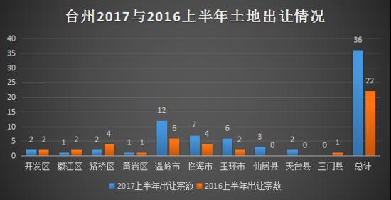 2017上半年台州土拍 没有最热 只有更热