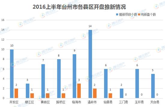 2012年台州市gdp_撤地设市22年台州经济的蜕变市区GDP年均增速超12%