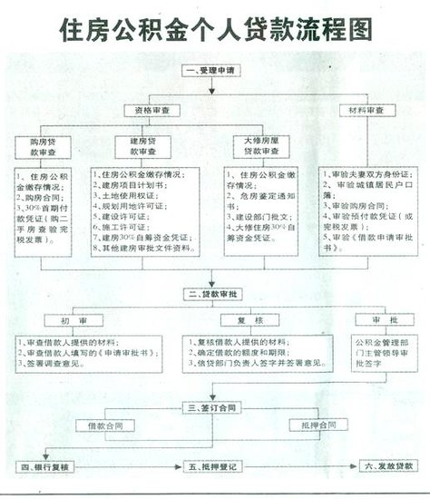 2019赤峰市最新公积金贷款政策,关于贷款额度和利率详解