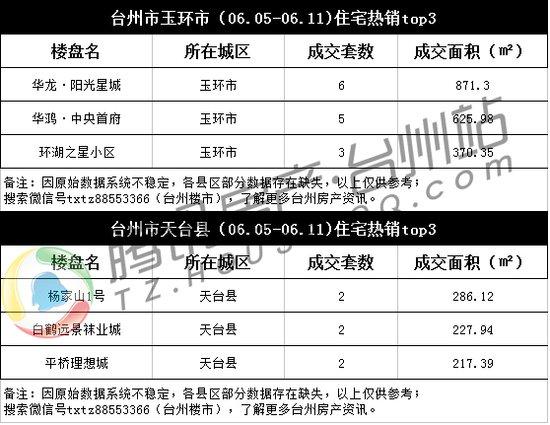 台州楼市周成交(06.05-06.11):成交量止落回升