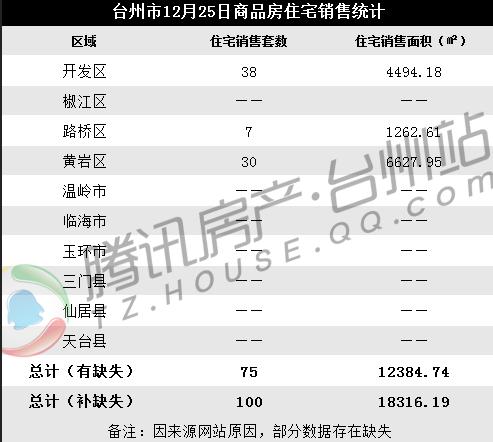 12月25日台州楼市日报:开发区成交38套