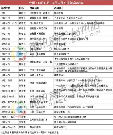 台州楼市一周(12.11-12.17):房企卖力蓄客冲刺年关