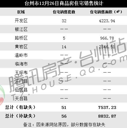 12月26日台州楼市日报:开发区成交32套
