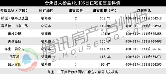 12月05日台州楼市日报:临海成交8套