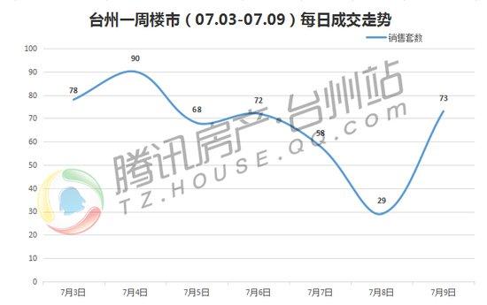 台州楼市周成交(07.03-07.09):7月成交平淡开场