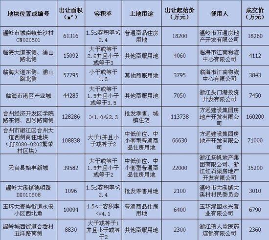 台州三月土地成交信息