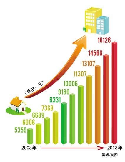 十年台州农民人均收入增两倍_频道-台州