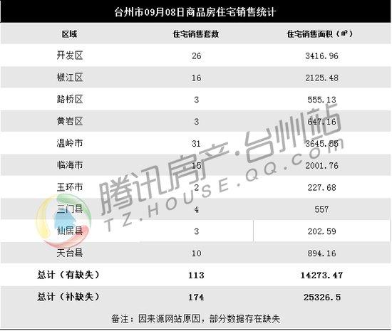 09月08日台州楼市日报:温岭31套成交领跑