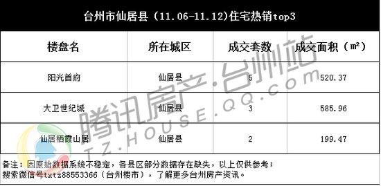 台州楼市周成交(11.06-11.12):供应放缓 成交下滑