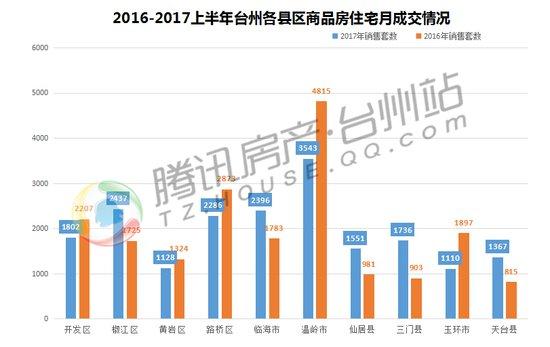 2017年台州楼市年中总结:火爆依旧 强者恒强