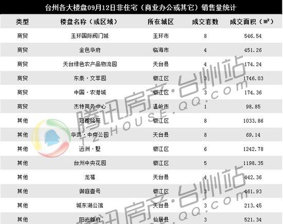 09月12日台州楼市日报:中梁成交独占鳌头