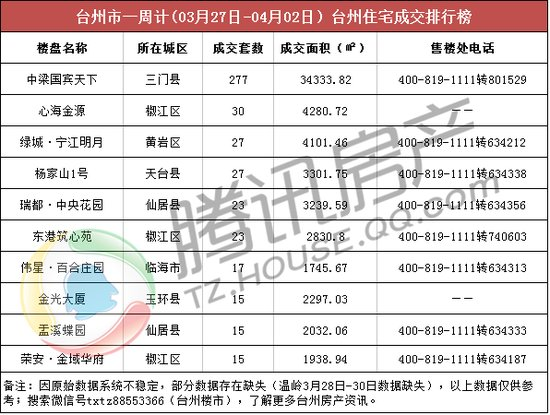 台州楼市周成交(03.27-04.02):纯新盘亮眼 三门登榜首
