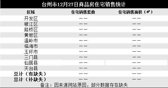 12月27日台州楼市日报:全市暂无成交数据