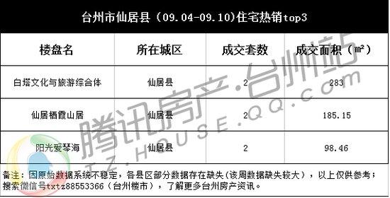 台州楼市周成交(09.04-09.10):多盘蓄力推新在即