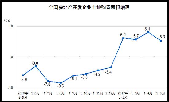 统计局:2017年1-5月份全国房地产开发投资销售情况