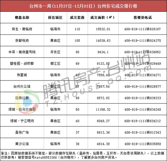台州楼市周成交(11.27-12.03):日均卖房194套