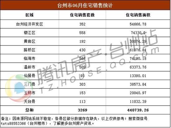 【独家】6月台州商品房市场数据简报 住宅成交约3269套