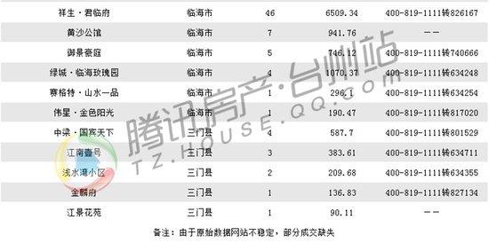 11月30日台州楼市日报:黄岩79套成交领跑