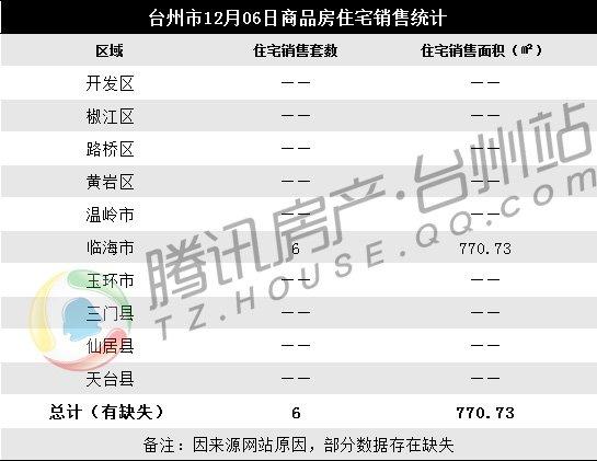 12月06日台州楼市日报:临海成交6套