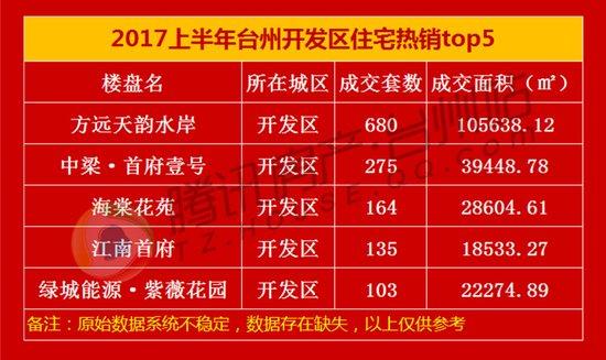 2017上半年台州住宅热销榜揭晓 十强卖房超4000套