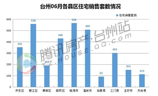 【独家】6月台州商品房市场数据简报 住宅成交3269套