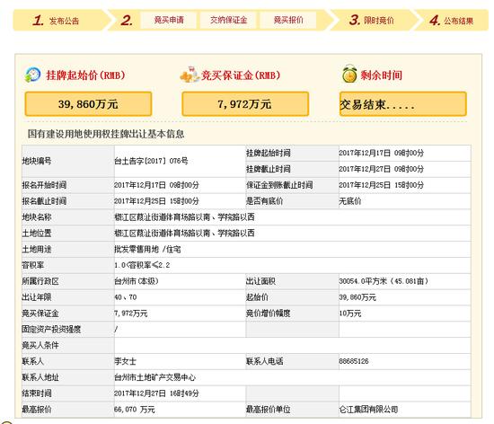 给仑江集团打call 海棠东侧地块楼面价突破9993元/平