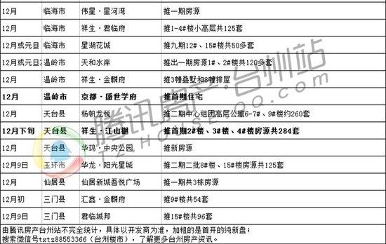 """台州楼市十一月报:成交持续火热 12月有望""""翘尾"""""""