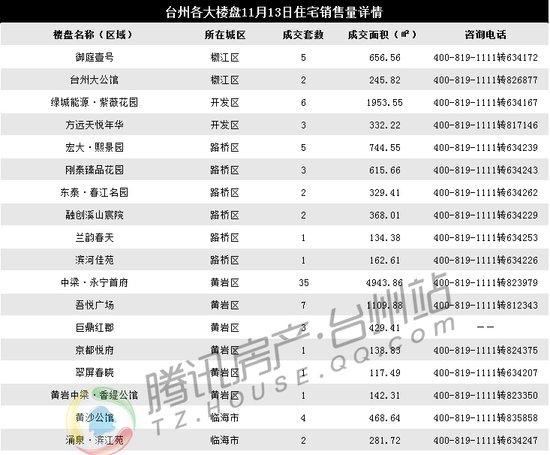 11月13日台州楼市日报:黄岩成交48套居首