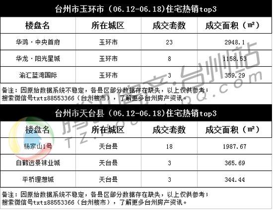台州楼市周成交(06.12-18):供应回暖 成交大幅上升