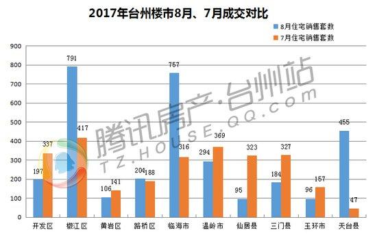 """台州楼市八月报:供应增加成交上扬 """"金九""""可期"""