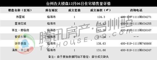 12月24日台州楼市日报:周日成交平淡