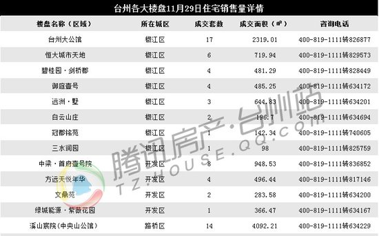 11月29日台州楼市日报:临海80套成交领跑