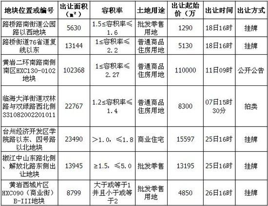 台州四月土地出让信息