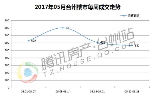 台州楼市五月报:旺季不旺 成交平稳大势所趋