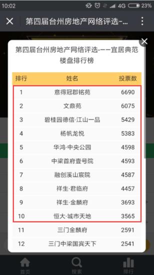 第四届台州房地产网络评选完美落幕 获奖名单出炉