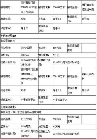 玉环县挂牌出让2宗批发零售用地和住宅用地