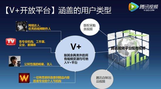 腾讯视频v+开放平台基本介绍