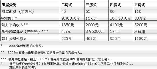 讲堂100期 杨沐 新加坡组屋制度和房地产市场