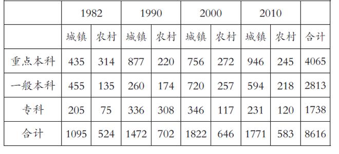 图3:吉林省不同类型高校调查样本分布情况