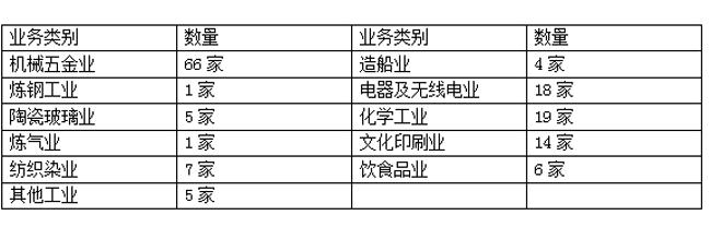 从上海迁出的工厂种类列表