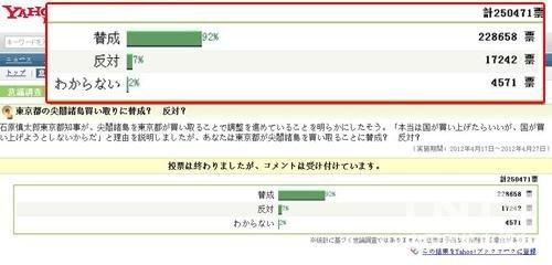 日本投票显示92%日本网民支持东京都购买钓鱼岛