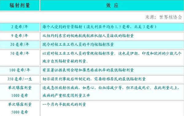 泄漏的放射性物质会影响到中国吗? - wsjxyj - wsjxyj的博客