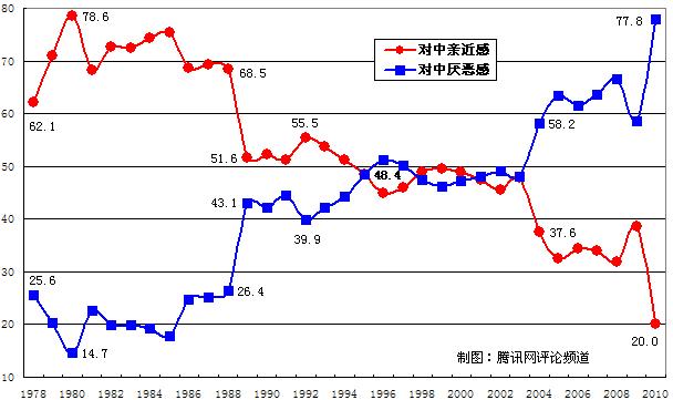 日本对华感情认知度变化