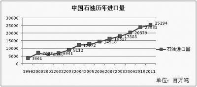 可开采资源量世界第一  页岩气革命:中国还有多远