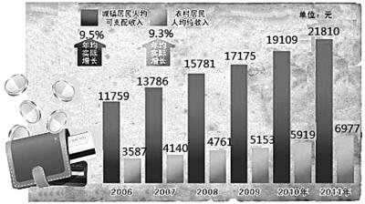 中国如何调结构消除分化 开启贫富流动之门