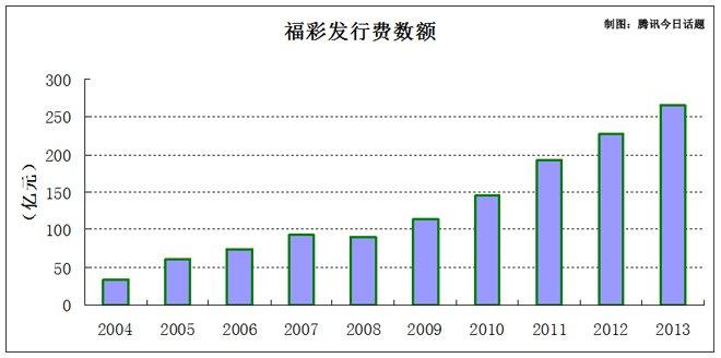 中国福彩发行费连年增长