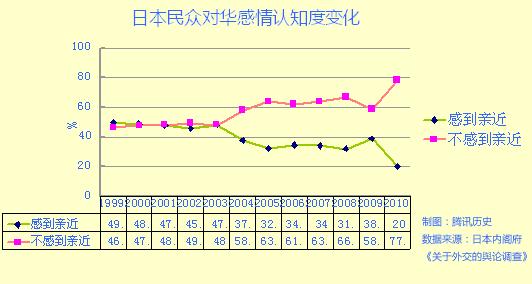 战后六十年来日本人怎看待中国[腾信历史] - 陈后兴 - 陈后兴博客