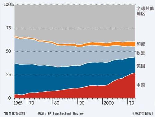 全球主要经济体碳排放情况