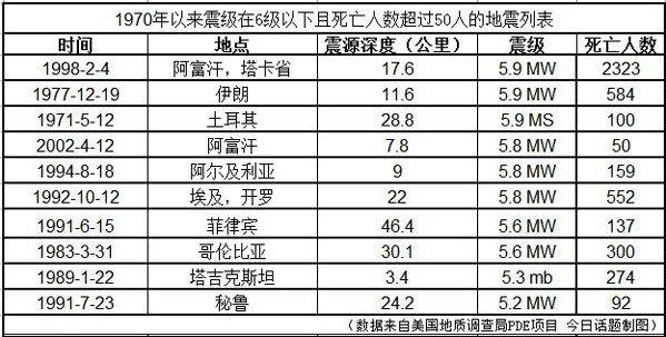 震级低但伤亡大的地震列表
