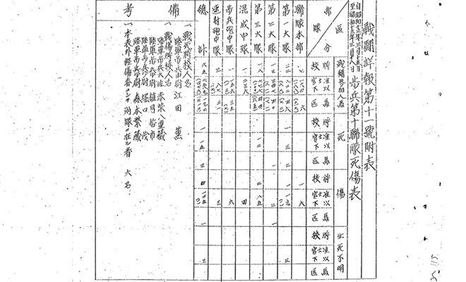 日军步兵第10联队关于滕县保卫战的战报